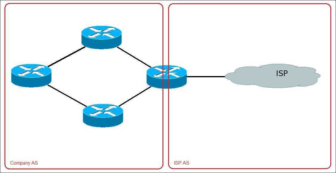 Types of routing protocols ccna for Exterior gateway protocol examples