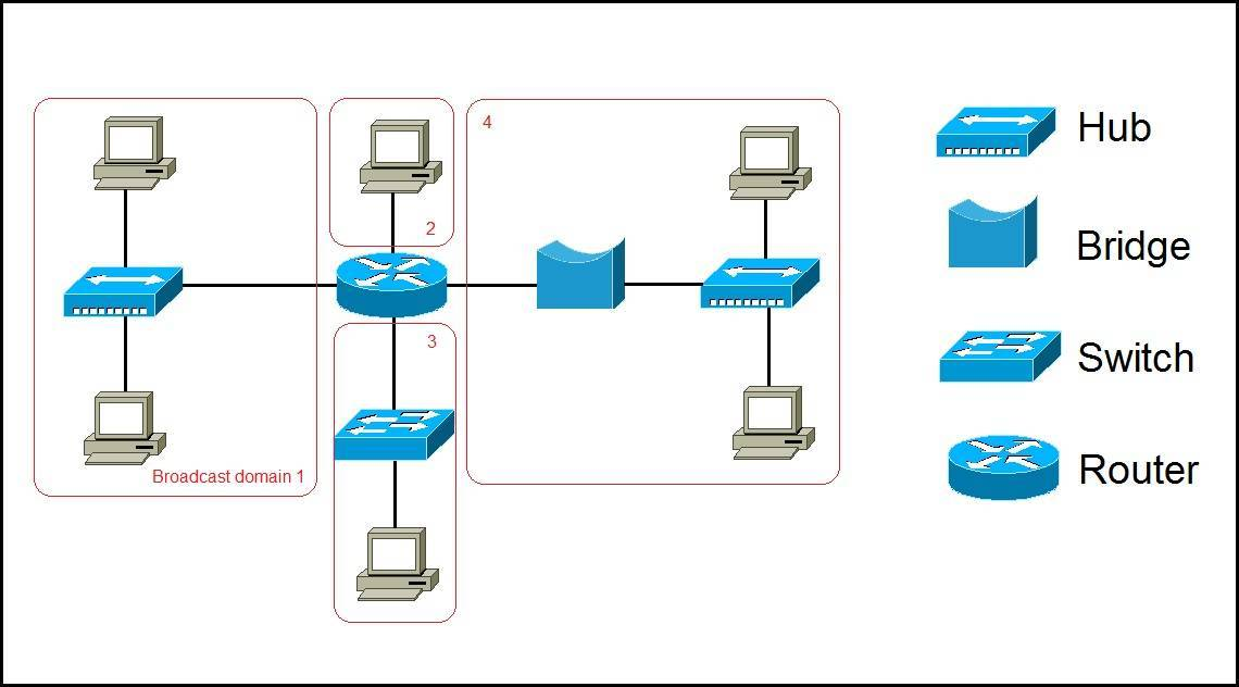 broadcast domain explained