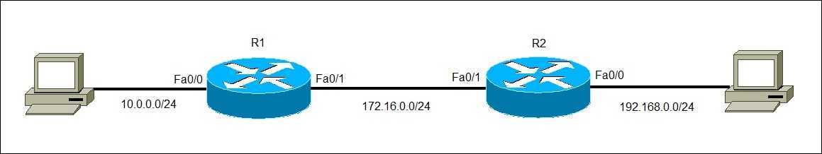 directly connected routes example
