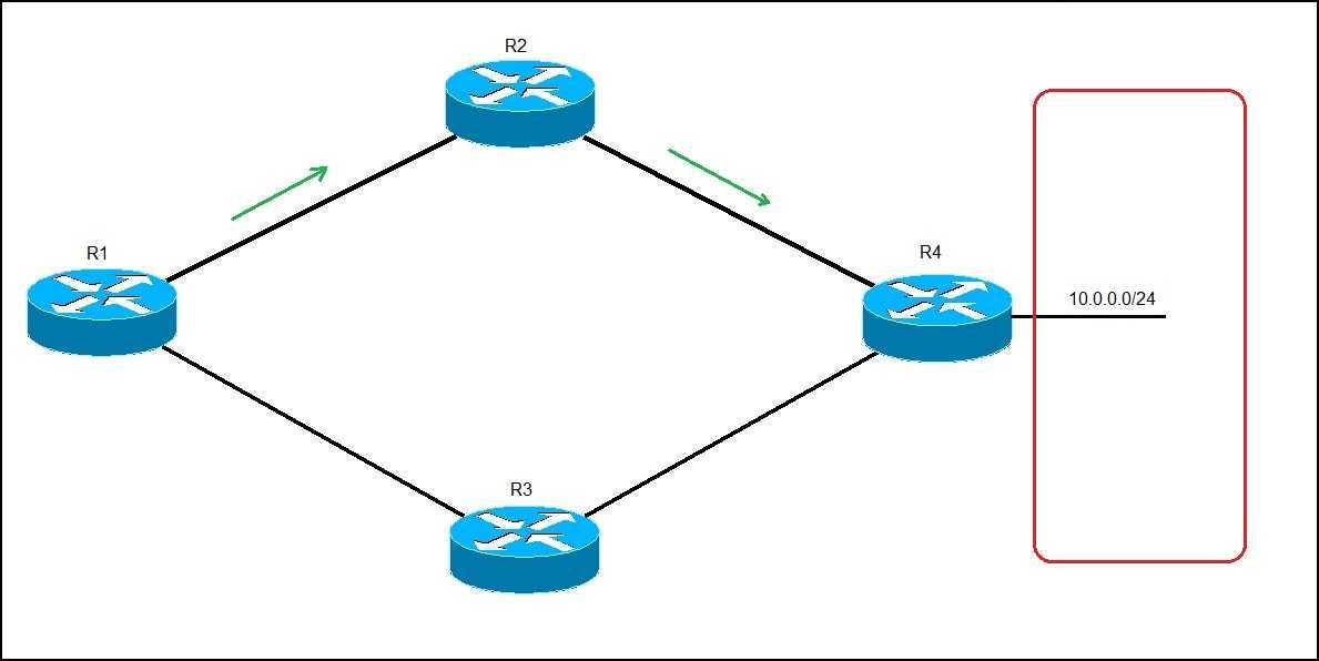 dynamic routing example