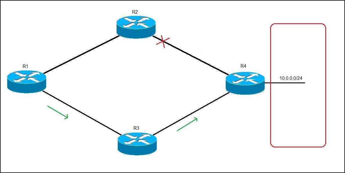 dynamic routing example 2
