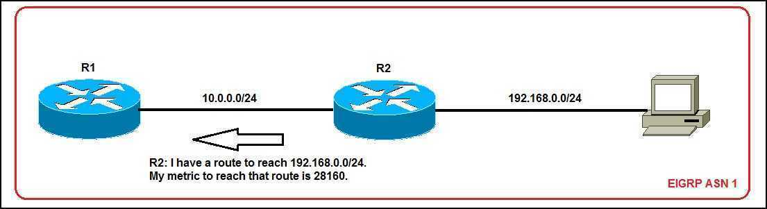 eigrp configuration example network