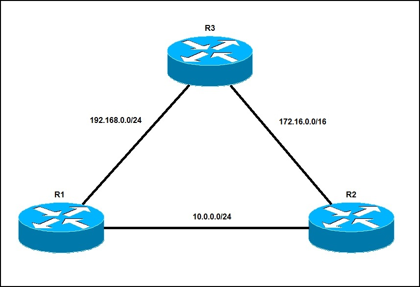 eigrp tables example network