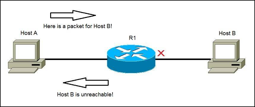 how icmp works