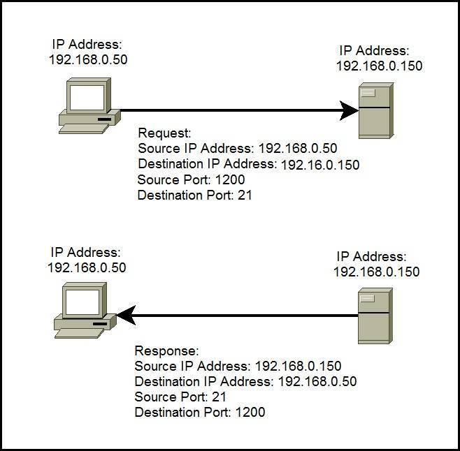 TCP and UDP ports   CCNA