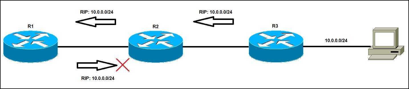 Split Horizon Ethernet Diagram - Well Detailed Wiring Diagrams •