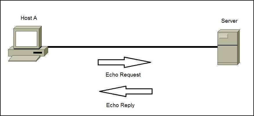 how to create internet protocol