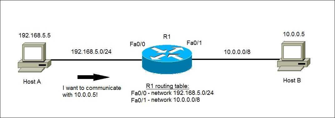 ip routing example