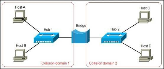 what is a network bridge? ccna network bridge windows 10 at Bridges Network Diagram