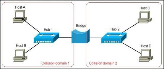 network bridge explained