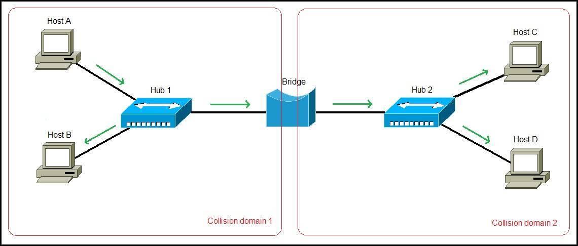 network with hubs bridge