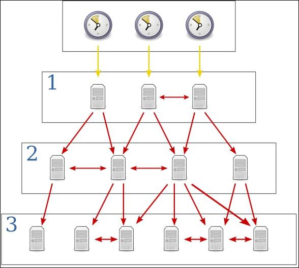 ntp server hierarchy