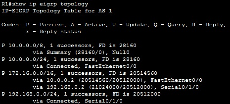 show ip eigrp topology command