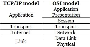 tcp ip osi model comparison