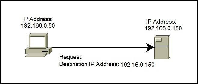 unicast ip address example