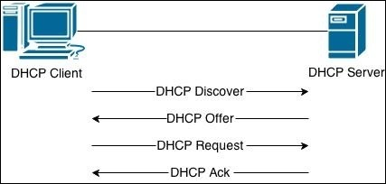 linux dhcp prozess