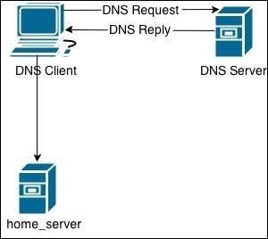 linux dns process