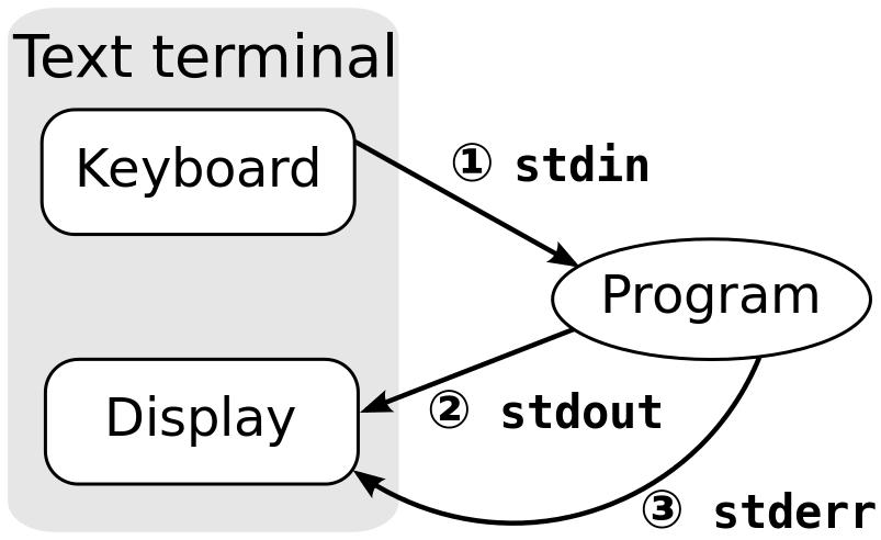 linux streams