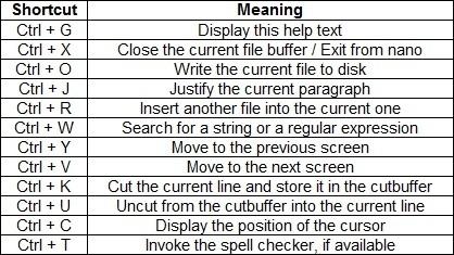 nano text editor linux shortcuts