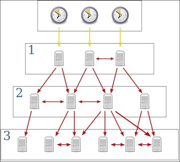 linux ntp server hierarchy