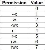 linux numeric permissions