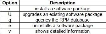 linux rpm options