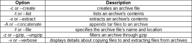 linux tar options