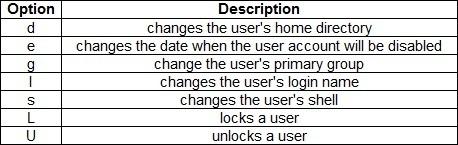 linux usermod options