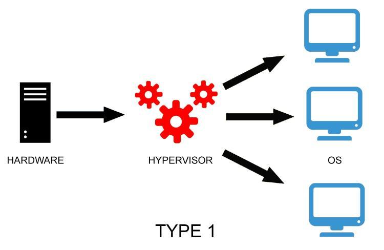 Type one hypervisor
