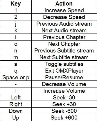 omxplayer shortcuts