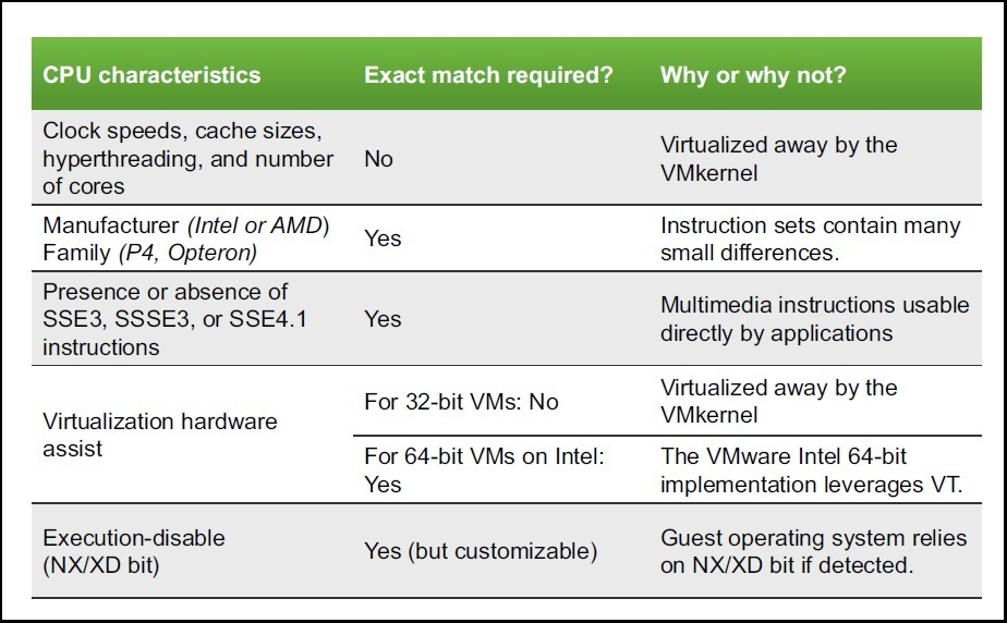 CPU compatibility for vMotion | VMware ESXi