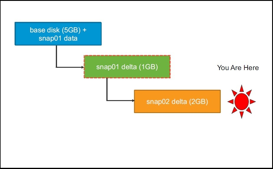 Delete snapshot | VMware ESXi