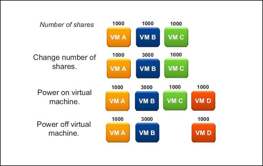 Shares explained | VMware ESXi