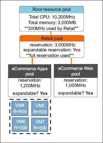 Expandable reservation parameter | VMware ESXi