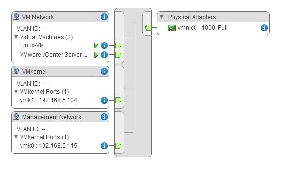 Virtual switch explained | VMware ESXi