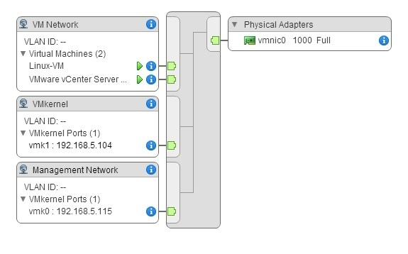 Standard switch explained | VMware ESXi