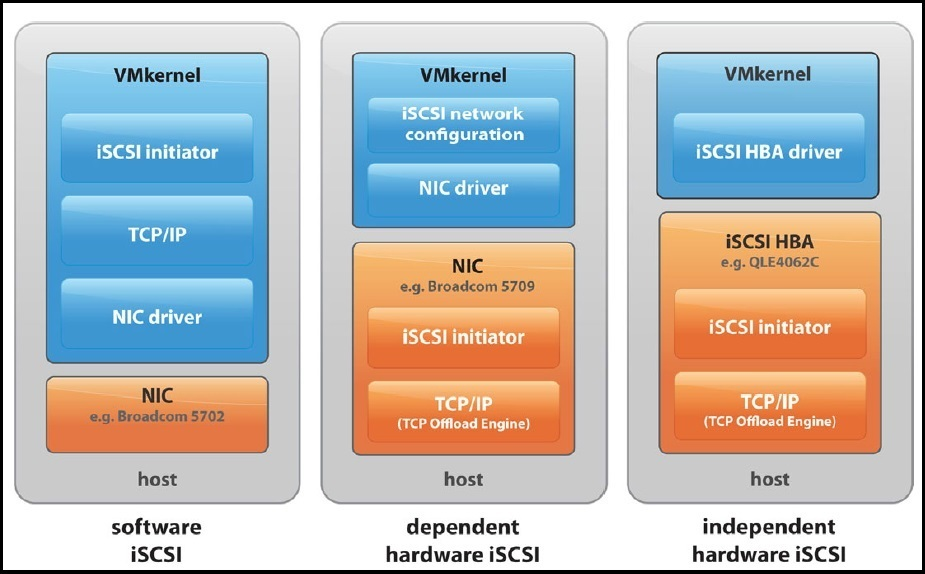 types of iscsi initiators