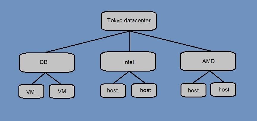 vcenter server datacenter folders