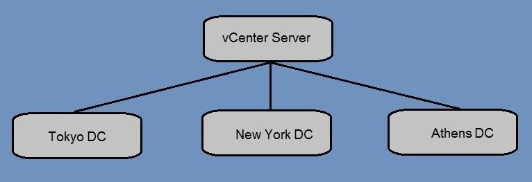 vcenter server datacenter objects cities