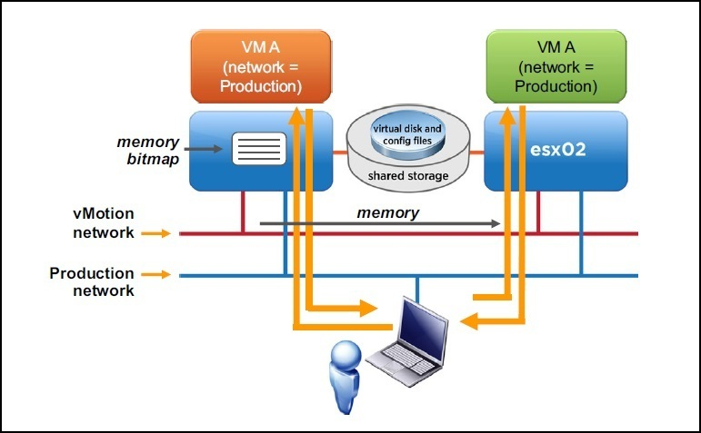 vmware migrate machine