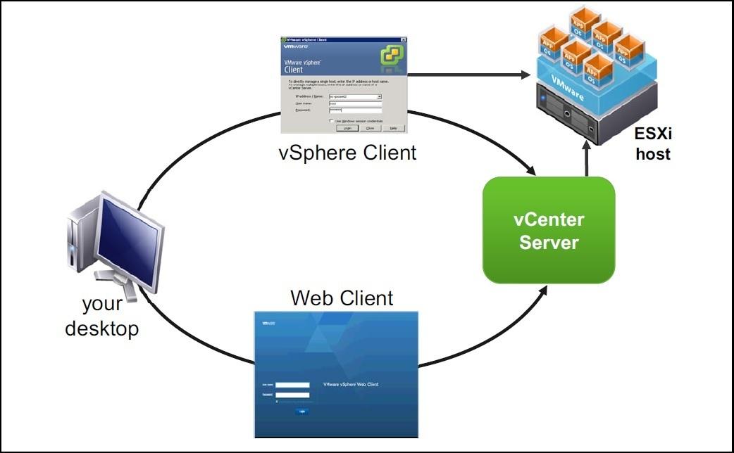 vmware vshpere graphical user interfaces guis