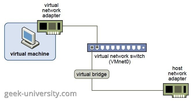 bridged networking configuration