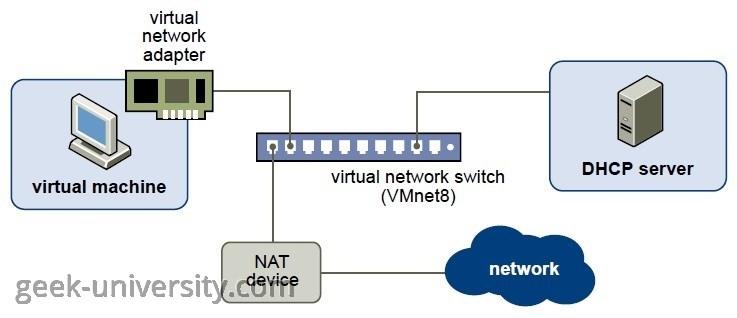 Vmware Reset Network