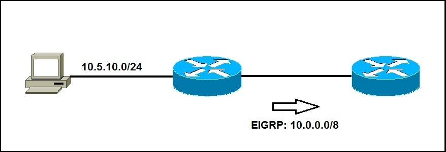 eigrp auto summary example