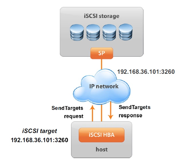 iscsi target discovery