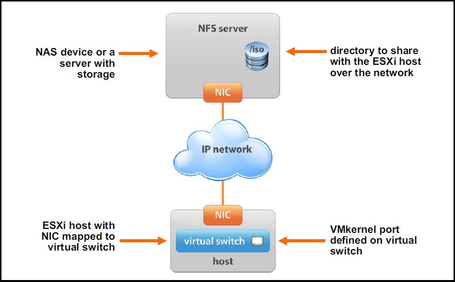 nfs components vsphere