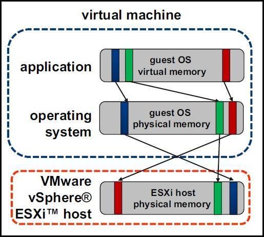 Memory virtualization explained   VMware ESXi