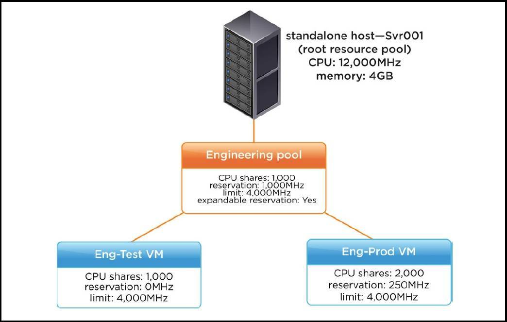 How resource pools work? | VMware ESXi