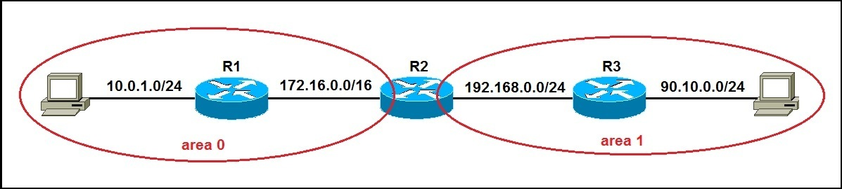 multiarea ospf explained