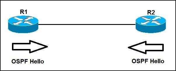 ospf example topology